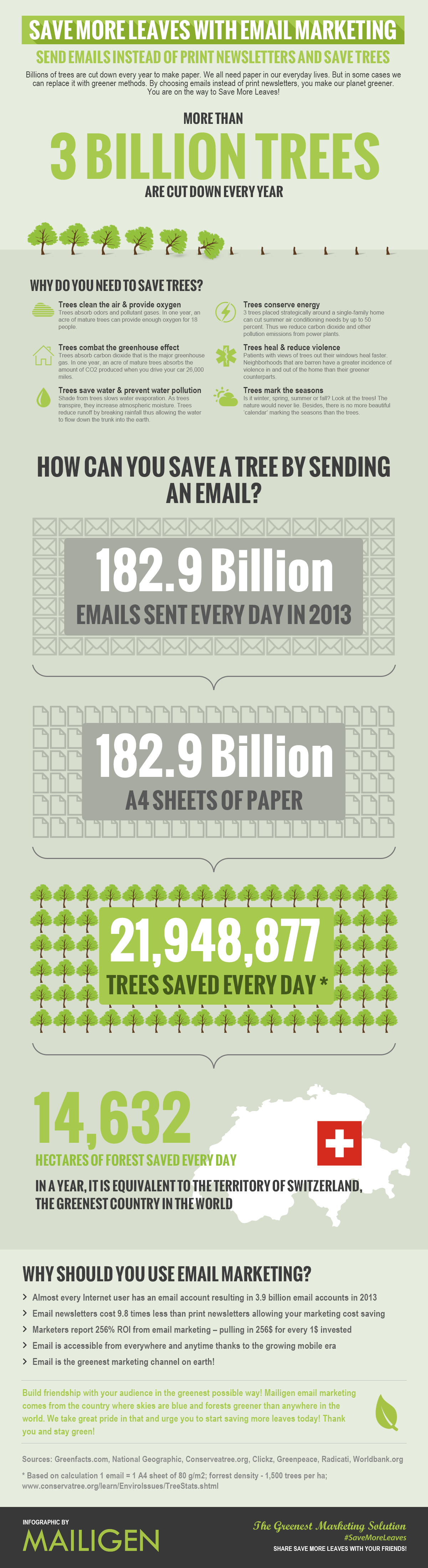 Save more leaves with email marketing - Infographic by Mailigen