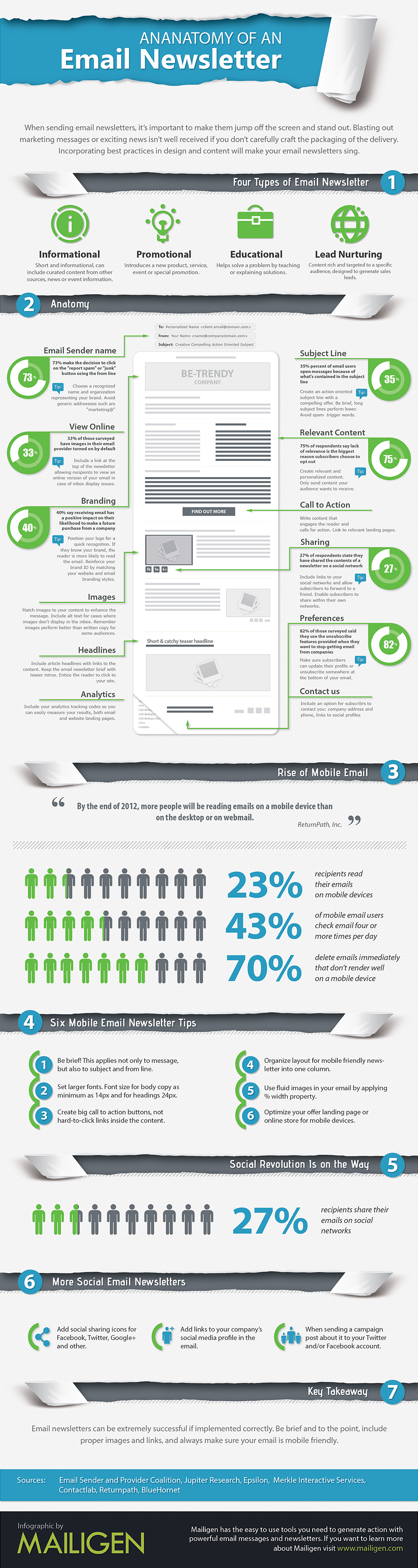 The Anatomy of An Email Newsletter: Is Your Email Ready to Send? [INFOGRAPH]