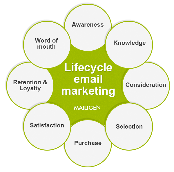 How to Perform Lifecycle Email Marketing