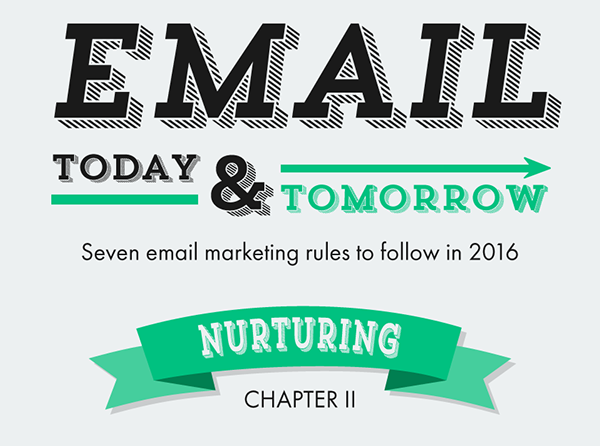 Infographic: Email Automation As The Future Of Lead Nurturing