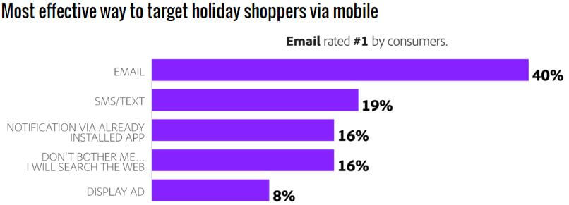 image-1-emails-most-effective-strategy-to-target-mobile-shoppers