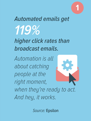 automated emails get 119% higher CTR