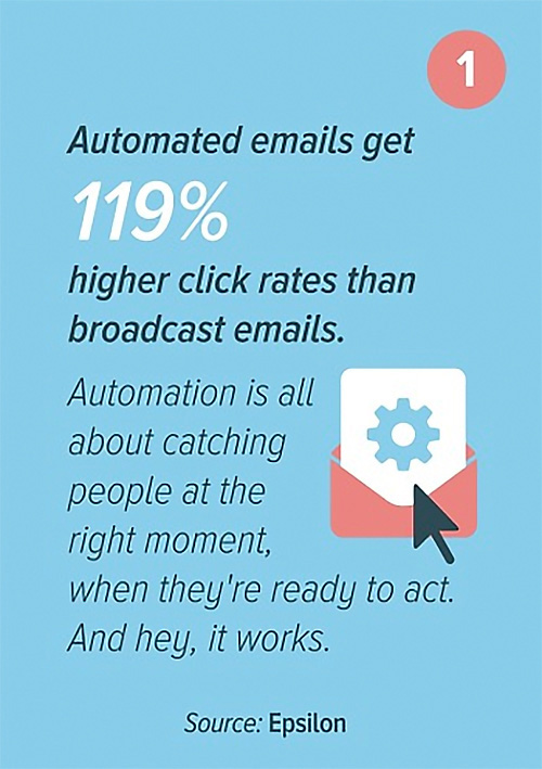Automated emails higher click rates