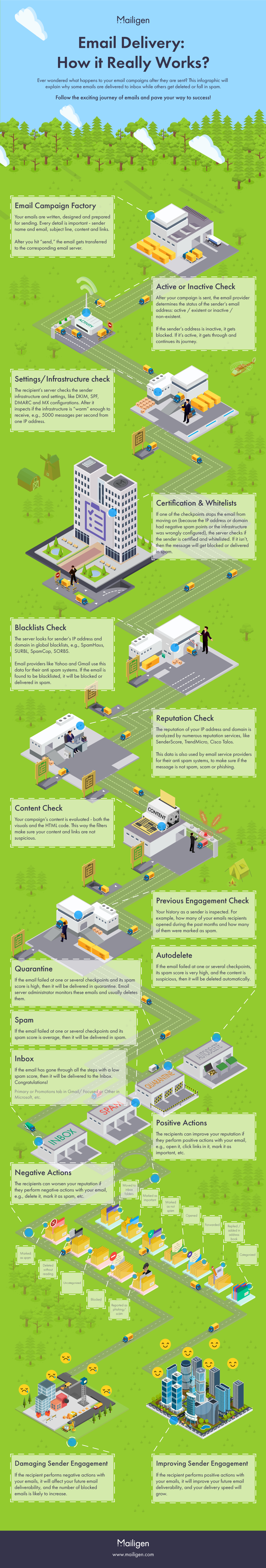 Email delivery: How it Works or why it fails infographic