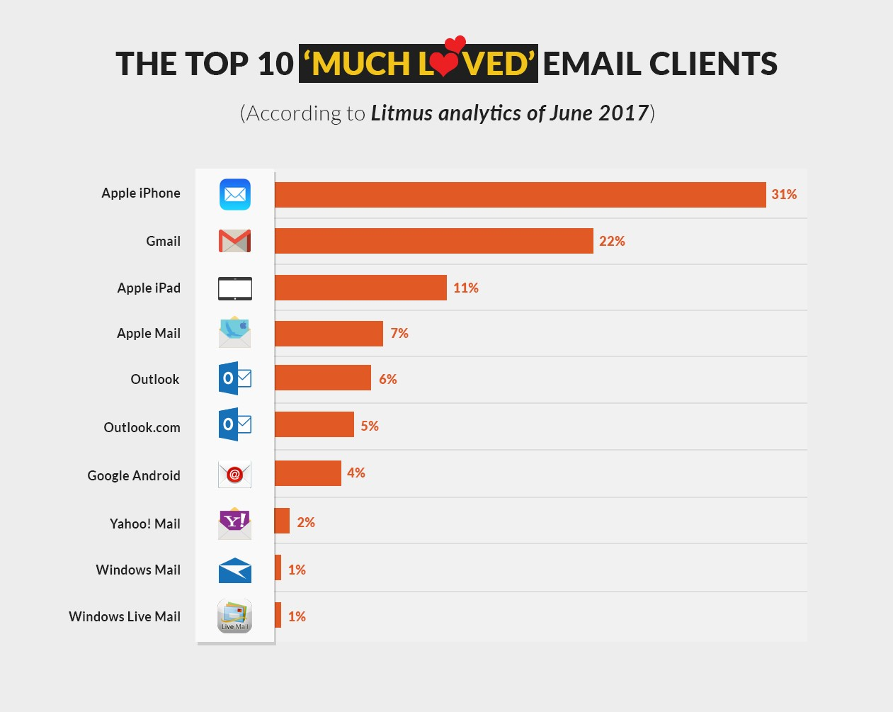 Most popular email clients by users by Lirmus