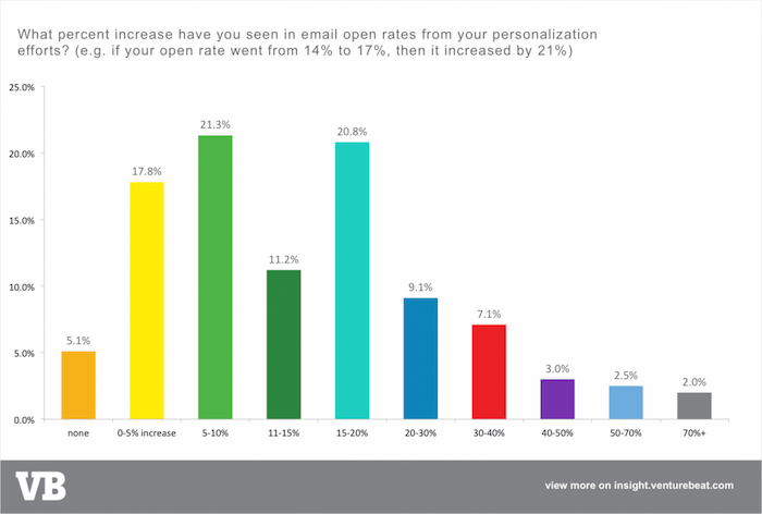 The effects of email personalisation on email open rates from