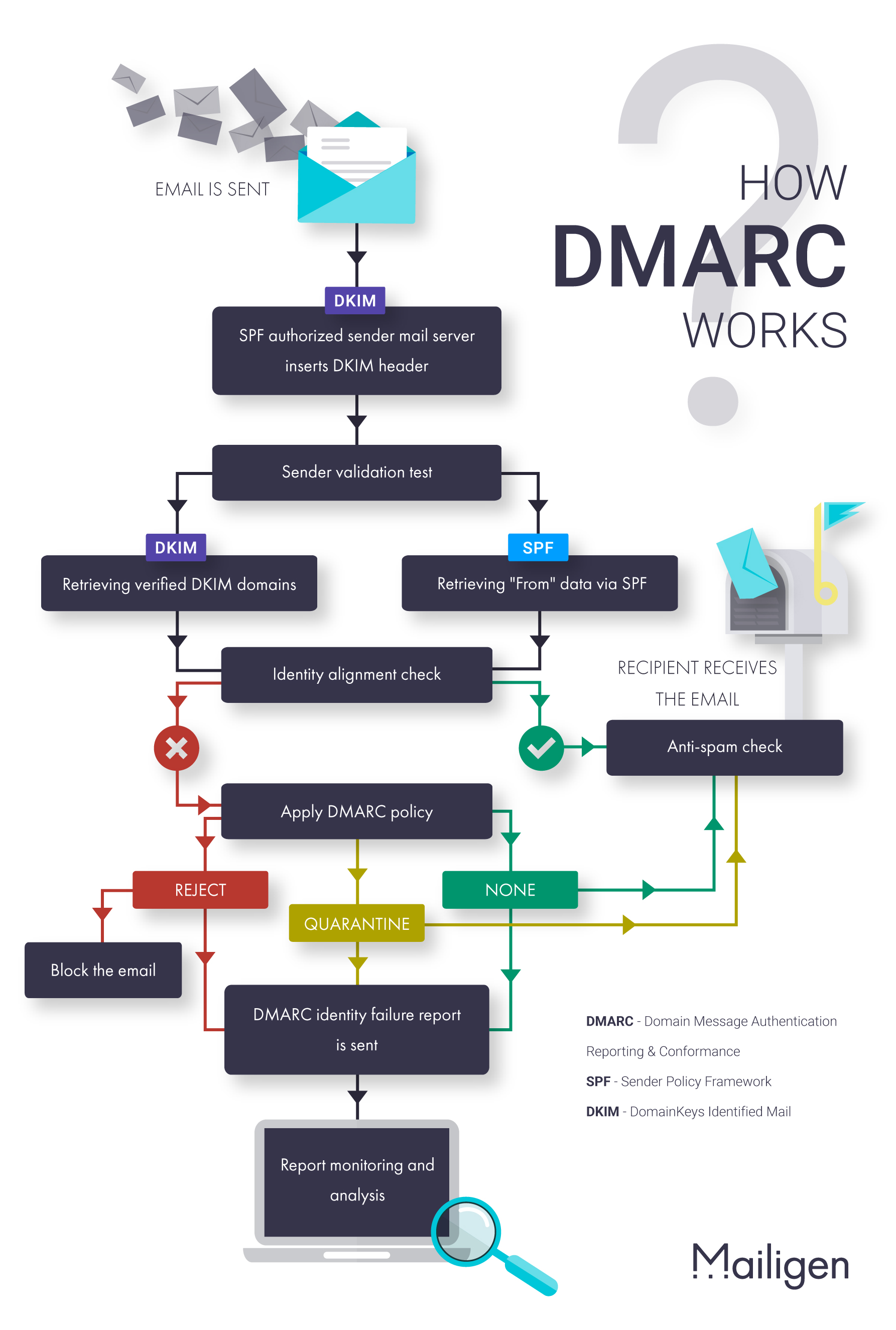DMARC-infographicENlight