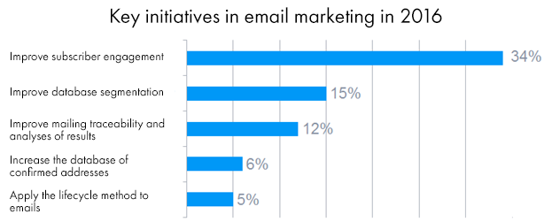 Sample B2B emails: 5 ideas for email marketing