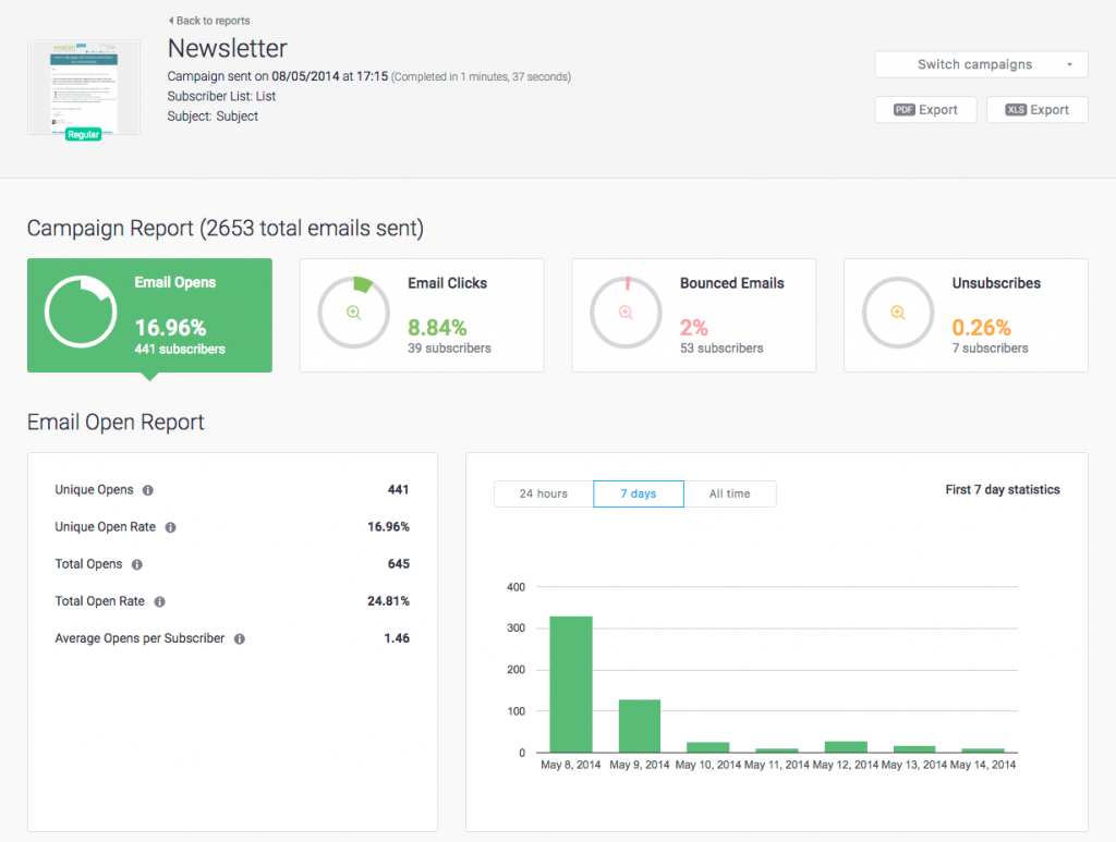 Email marketing metrics - Mailigen