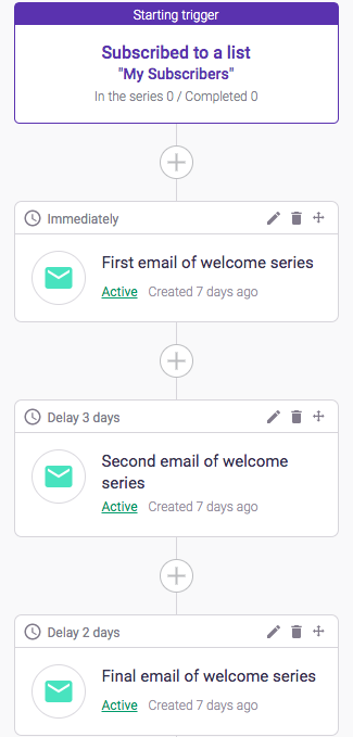Email Drip Campaign – The ULTIMATE Guide [With 5 Examples]